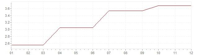 Grafico - inflazione Irlanda 1991 (CPI)
