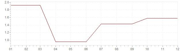 Gráfico – inflação na Irlanda em 1993 (IPC)