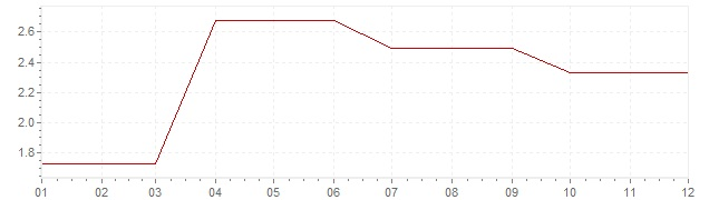 Gráfico – inflação na Irlanda em 1994 (IPC)