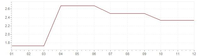 Chart - inflation Ireland 1994 (CPI)