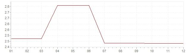 Graphik - Inflation Irlande 1995 (IPC)