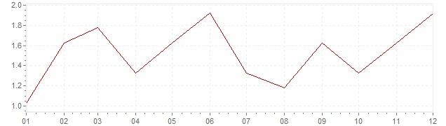 Gráfico - inflación de Irlanda en 1997 (IPC)