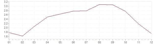 Gráfico - inflación de Irlanda en 1998 (IPC)