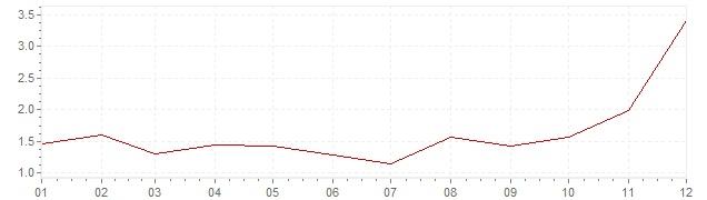 Grafiek - inflatie Ierland 1999 (CPI)