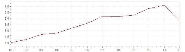 Gráfico – inflação na Irlanda em 2000 (IPC)