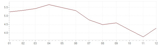 Chart - inflation Ireland 2001 (CPI)