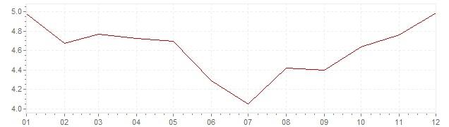 Gráfico - inflación de Irlanda en 2002 (IPC)