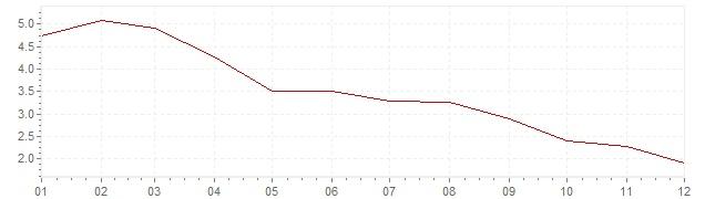 Grafico - inflazione Irlanda 2003 (CPI)