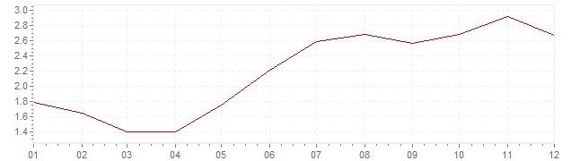 Gráfico - inflación de Irlanda en 2004 (IPC)