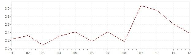 Graphik - Inflation Irland 2005 (VPI)