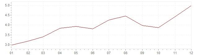 Grafico - inflazione Irlanda 2006 (CPI)