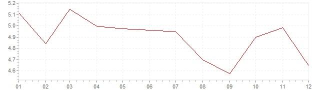 Chart - inflation Ireland 2007 (CPI)