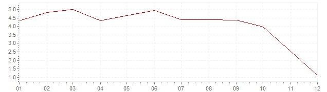 Grafico - inflazione Irlanda 2008 (CPI)