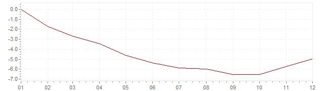 Grafiek - inflatie Ierland 2009 (CPI)