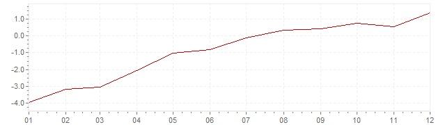 Grafico - inflazione Irlanda 2010 (CPI)