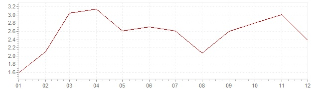 Chart - inflation Ireland 2011 (CPI)