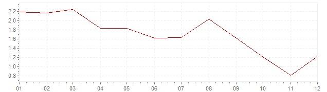 Gráfico – inflação na Irlanda em 2012 (IPC)