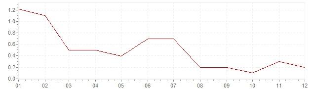 Chart - inflation Ireland 2013 (CPI)
