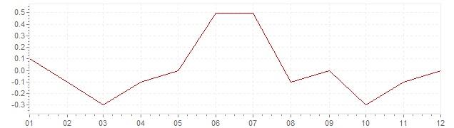 Gráfico – inflação na Irlanda em 2016 (IPC)