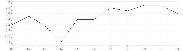 Gráfico - inflación de Irlanda en 2018 (IPC)