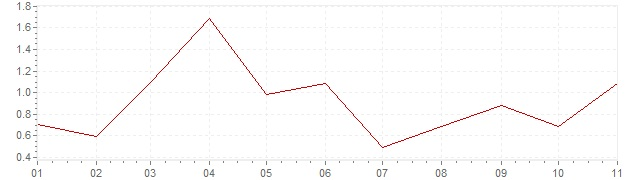 Chart - inflation Ireland 2019 (CPI)