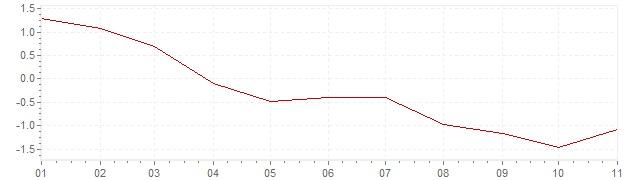 Grafiek - inflatie Ierland 2020 (CPI)