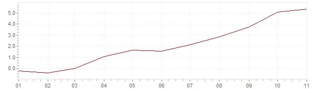 Chart - inflation Ireland 2021 (CPI)