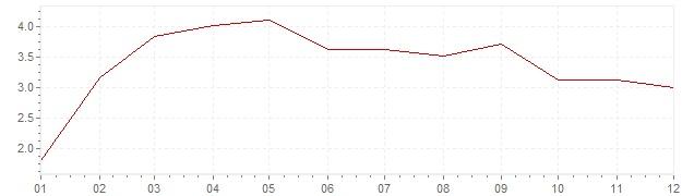 Grafiek - inflatie Italie 1956 (CPI)