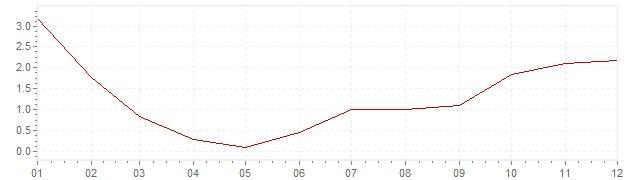 Gráfico – inflação na Itália em 1957 (IPC)