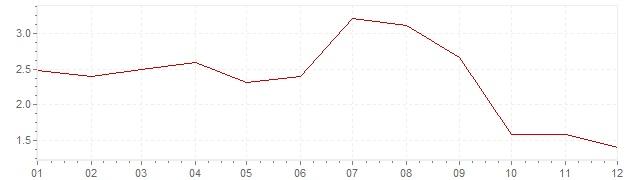 Grafiek - inflatie Italie 1960 (CPI)