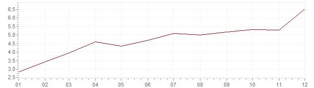Gráfico – inflação na Itália em 1962 (IPC)