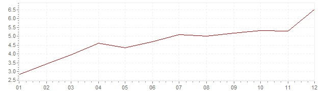 Graphik - Inflation Italie 1962 (IPC)
