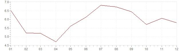 Grafiek - inflatie Italie 1964 (CPI)