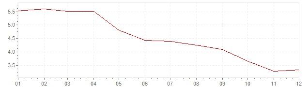 Grafiek - inflatie Italie 1965 (CPI)