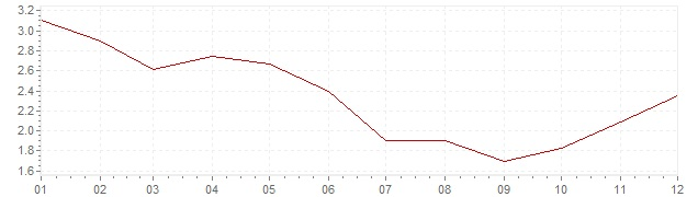 Gráfico – inflação na Itália em 1966 (IPC)