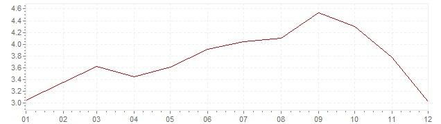 Graphik - Inflation Italie 1967 (IPC)