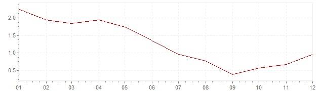 Gráfico – inflação na Itália em 1968 (IPC)