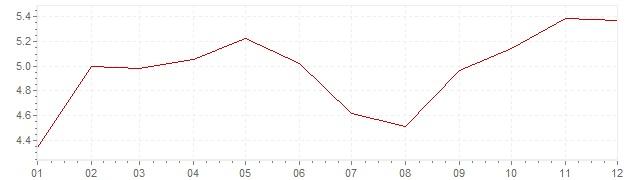 Gráfico – inflação na Itália em 1970 (IPC)