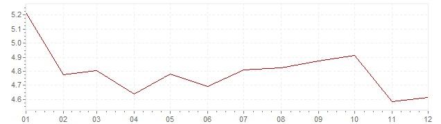 Gráfico – inflação na Itália em 1971 (IPC)