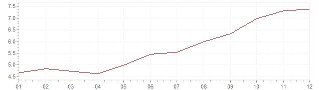 Gráfico – inflação na Itália em 1972 (IPC)