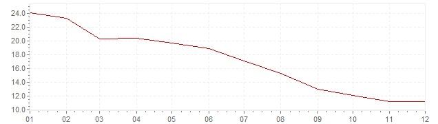 Graphik - Inflation Italie 1975 (IPC)