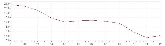 Graphik - Inflation Italie 1977 (IPC)
