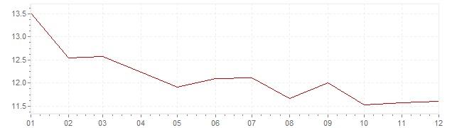 Grafico - inflazione Italia 1978 (CPI)