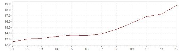 Gráfico – inflação na Itália em 1979 (IPC)