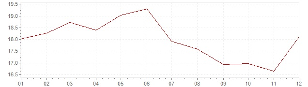 Gráfico – inflação na Itália em 1981 (IPC)