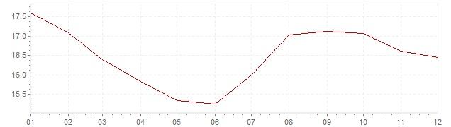 Grafico - inflazione Italia 1982 (CPI)