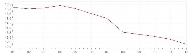 Gráfico – inflação na Itália em 1983 (IPC)