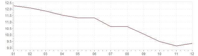 Gráfico – inflação na Itália em 1984 (IPC)