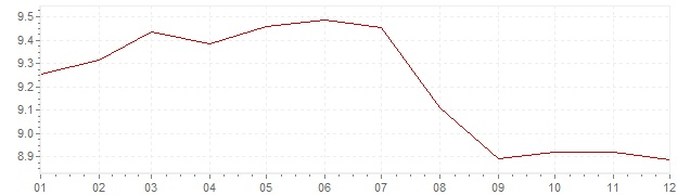 Gráfico - inflación de Italia en 1985 (IPC)