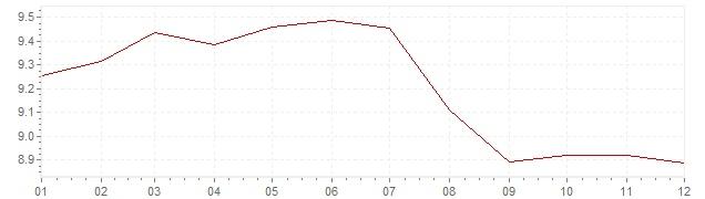 Grafiek - inflatie Italie 1985 (CPI)